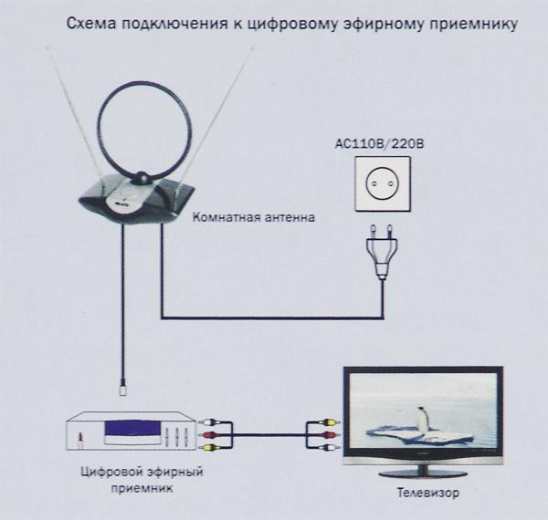 Как усилить цифровой сигнал антенны телевизора в